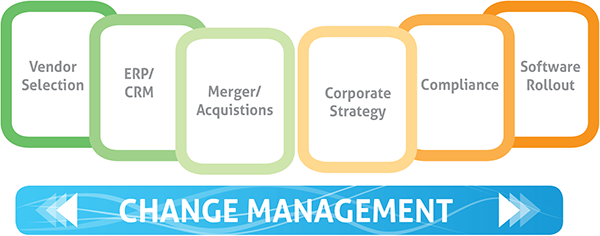Change Management needed to succeed