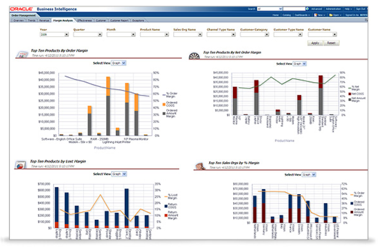Preview of the Order Management Margin dashboard