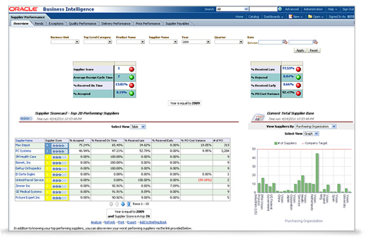 Preview of the Supplier Performance dashboard
