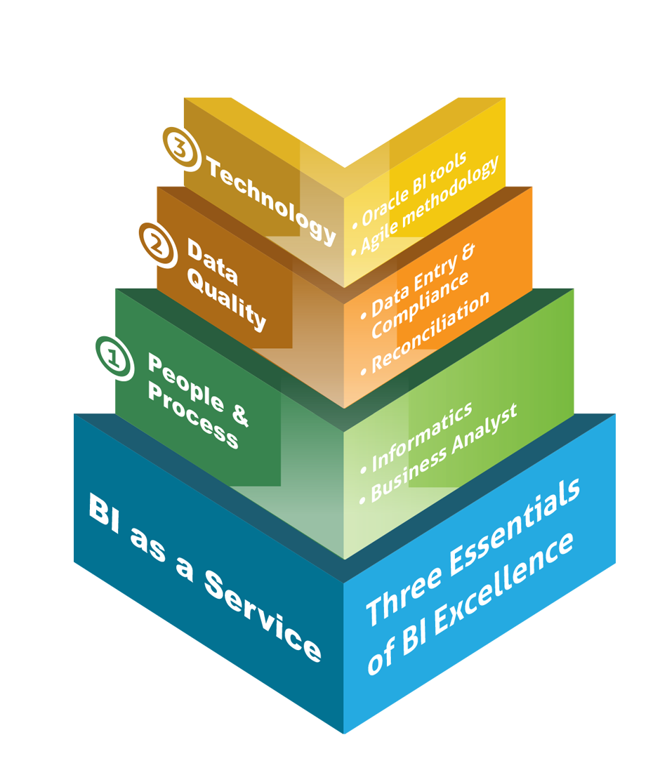 Three Essentials of BI Excellence